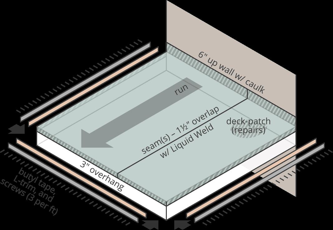 Vinyl Deck Calculator Courtesy Of Econodek Vinyl Decking